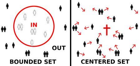Centered sets